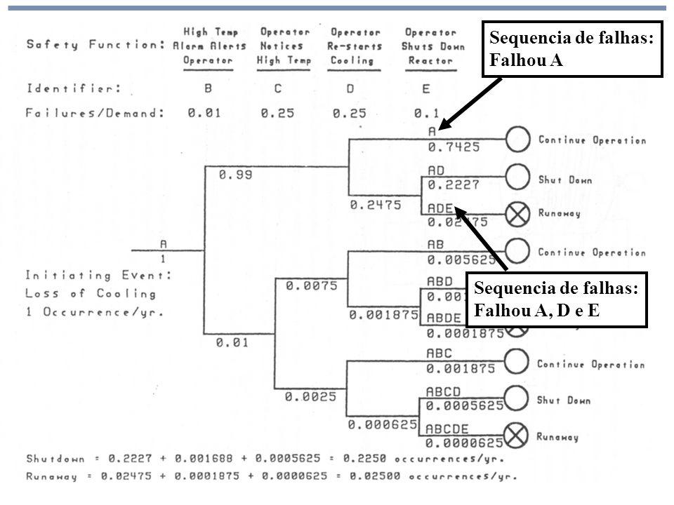 Análise de Risco Sequencia de falhas: Falhou A Sequencia de falhas: Falhou A, D e E