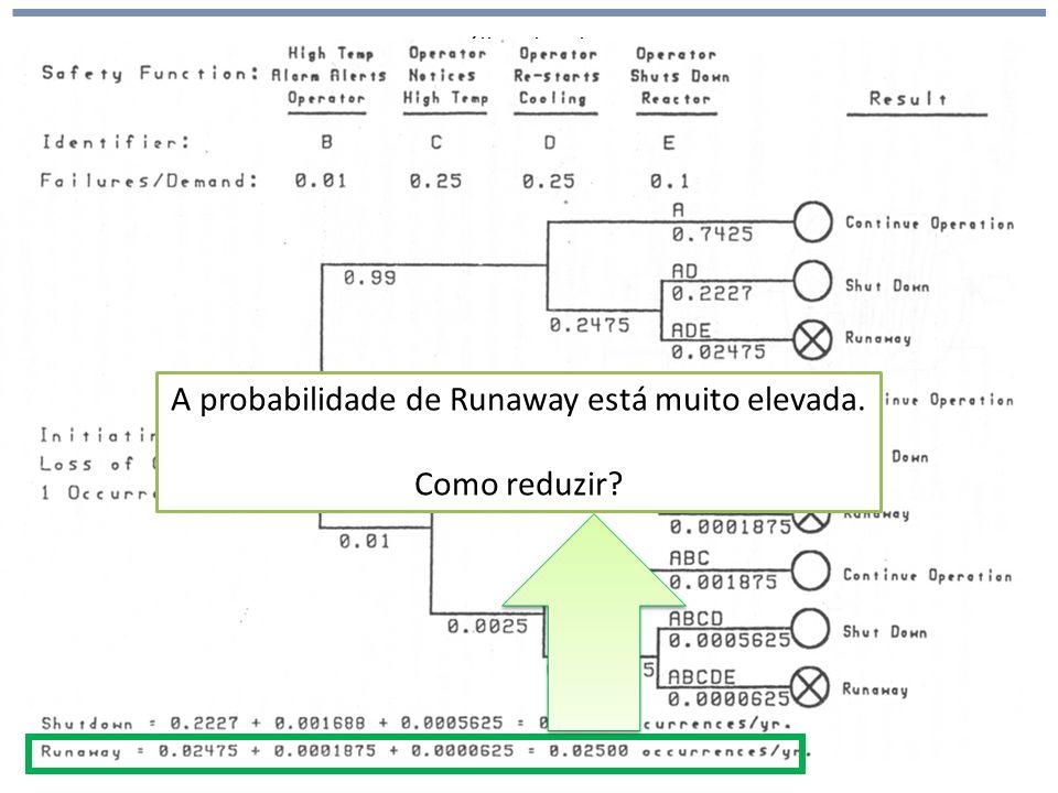 A probabilidade de Runaway está muito elevada.