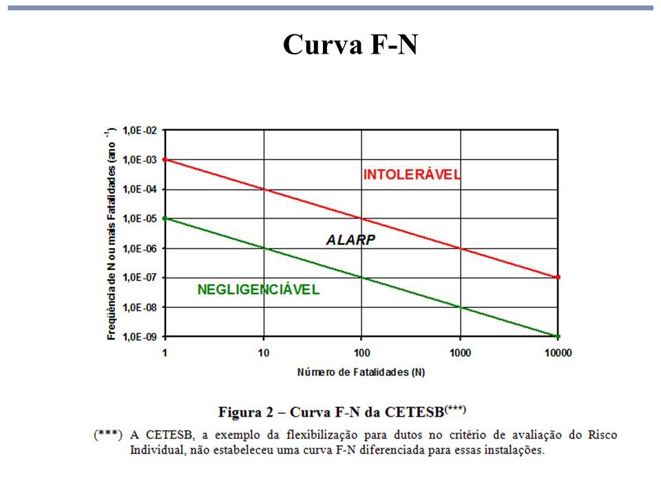 Curva F-N