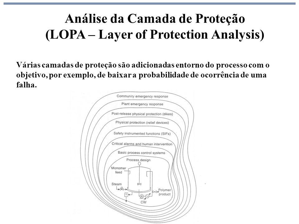Análise da Camada de Proteção (LOPA – Layer of Protection Analysis)