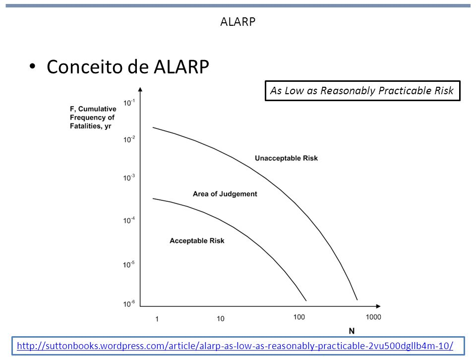 Conceito de ALARP ALARP As Low as Reasonably Practicable Risk