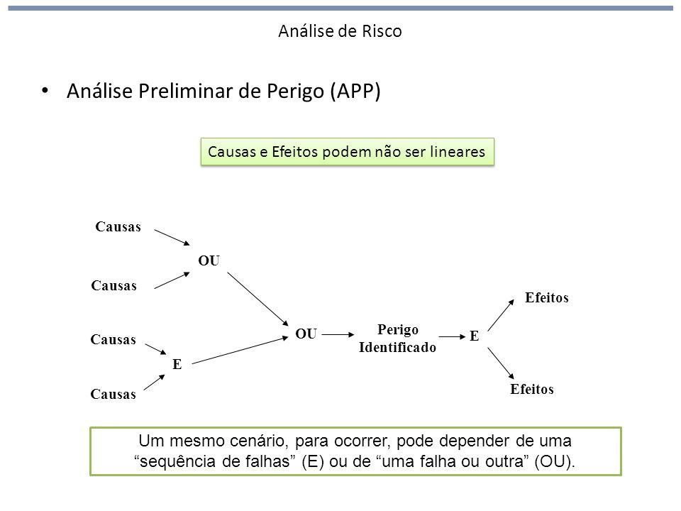 Análise Preliminar de Perigo (APP)