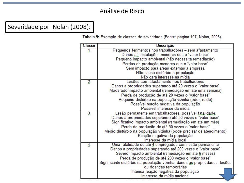 Análise de Risco Severidade por Nolan (2008):