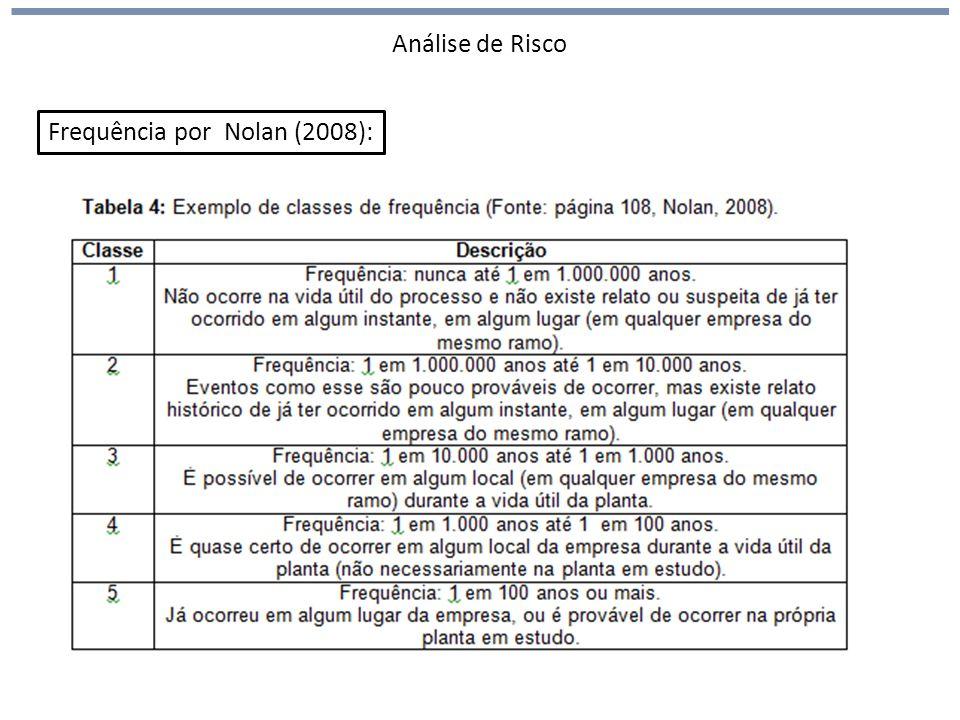 Análise de Risco Frequência por Nolan (2008):