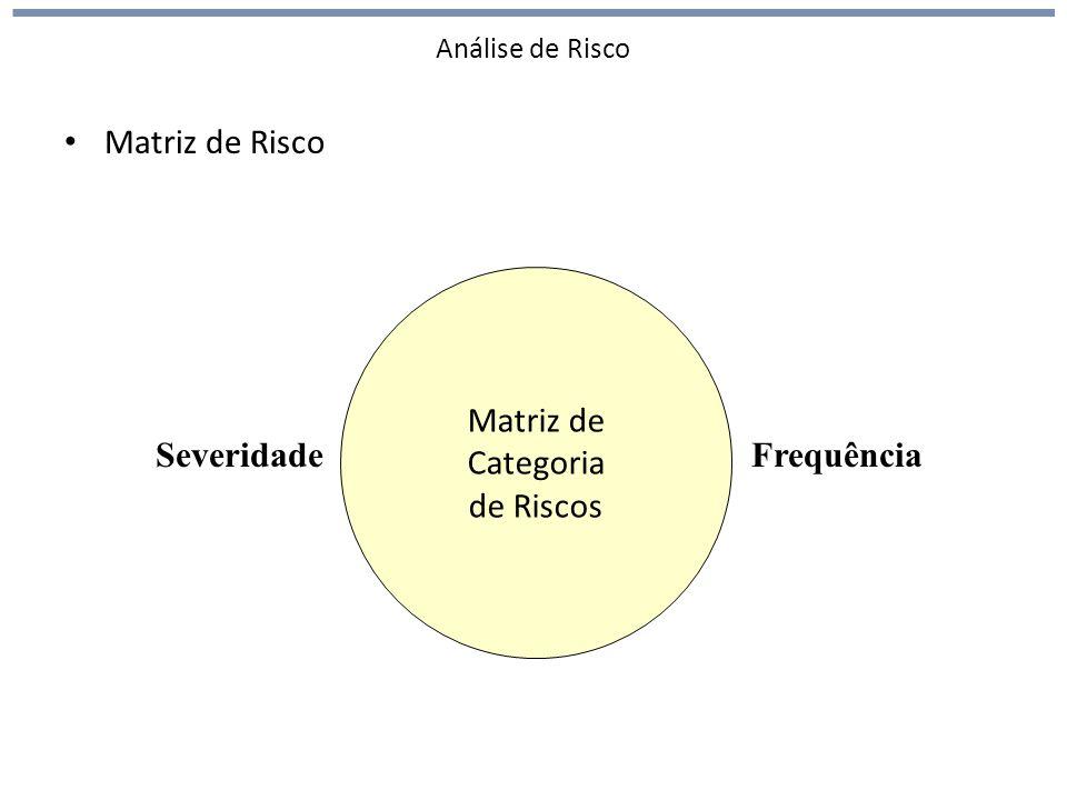 Matriz de Risco Matriz de Categoria de Riscos Severidade Frequência
