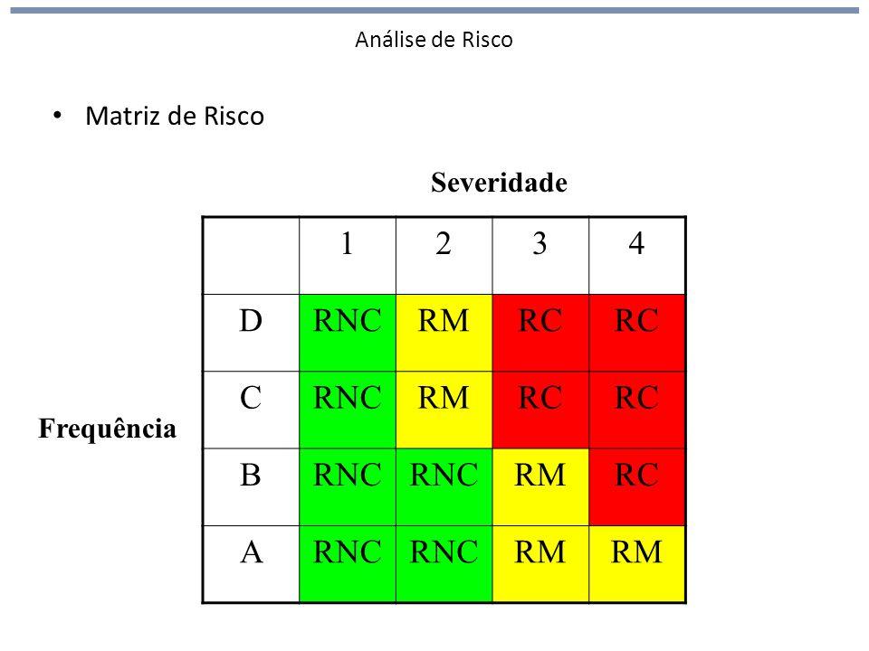 1 2 3 4 D RNC RM RC C B A Matriz de Risco Severidade Frequência