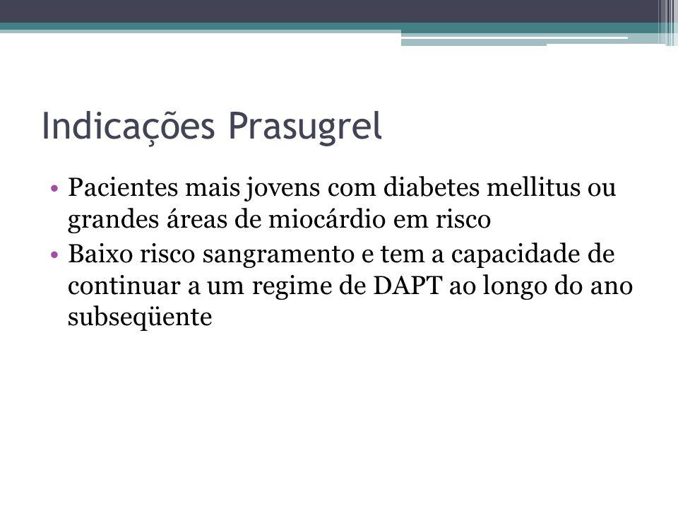 Indicações Prasugrel Pacientes mais jovens com diabetes mellitus ou grandes áreas de miocárdio em risco.