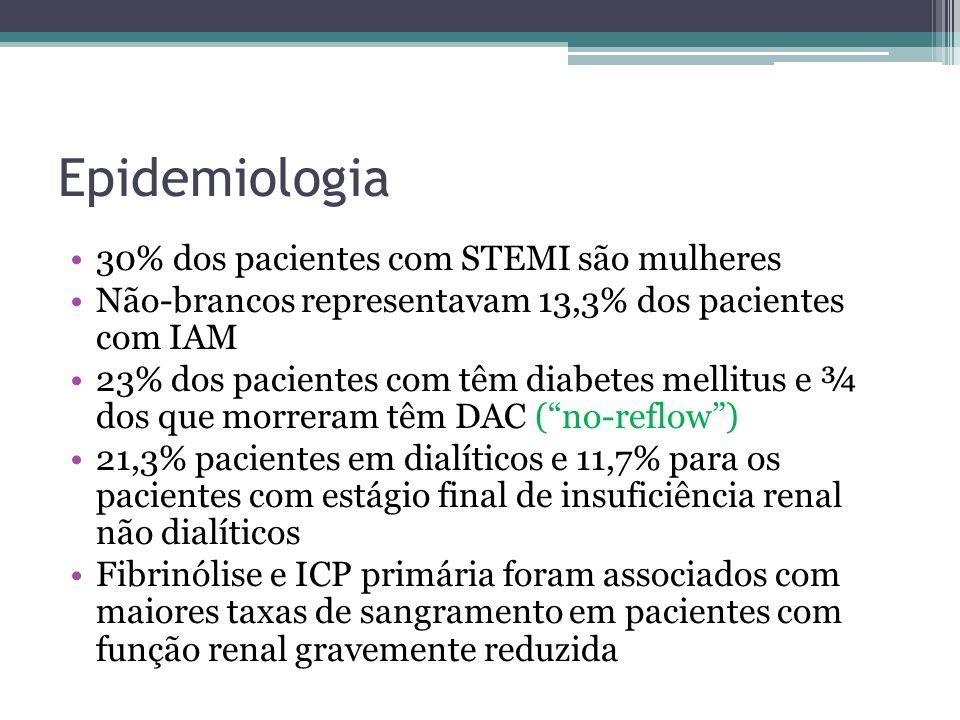 Epidemiologia 30% dos pacientes com STEMI são mulheres