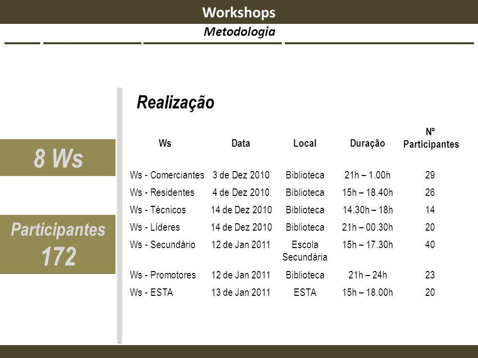 8 Ws 172 Realização Participantes Workshops Metodologia 20