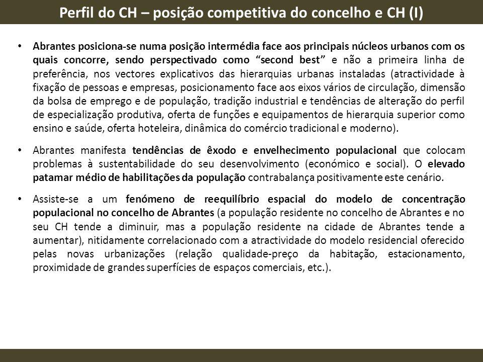 Perfil do CH – posição competitiva do concelho e CH (I)