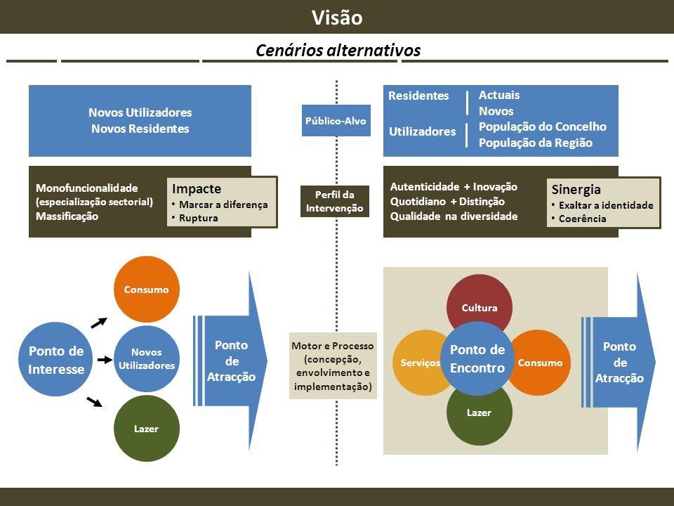 Visão Cenários alternativos Impacte Sinergia Ponto de Ponto de