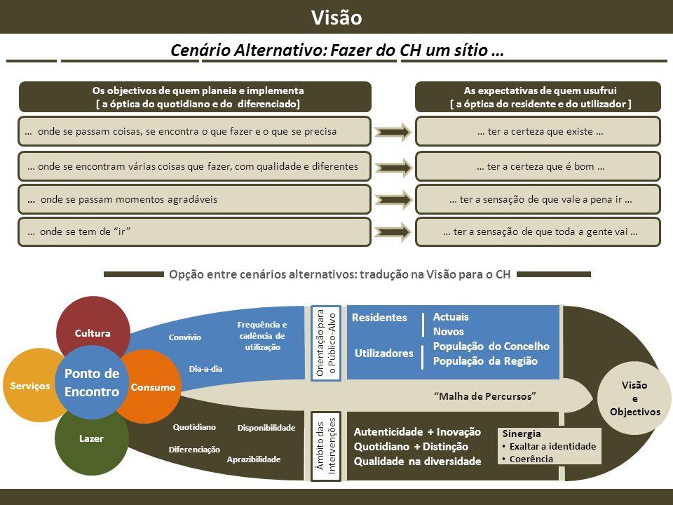Visão Cenário Alternativo: Fazer do CH um sítio … Ponto de Encontro