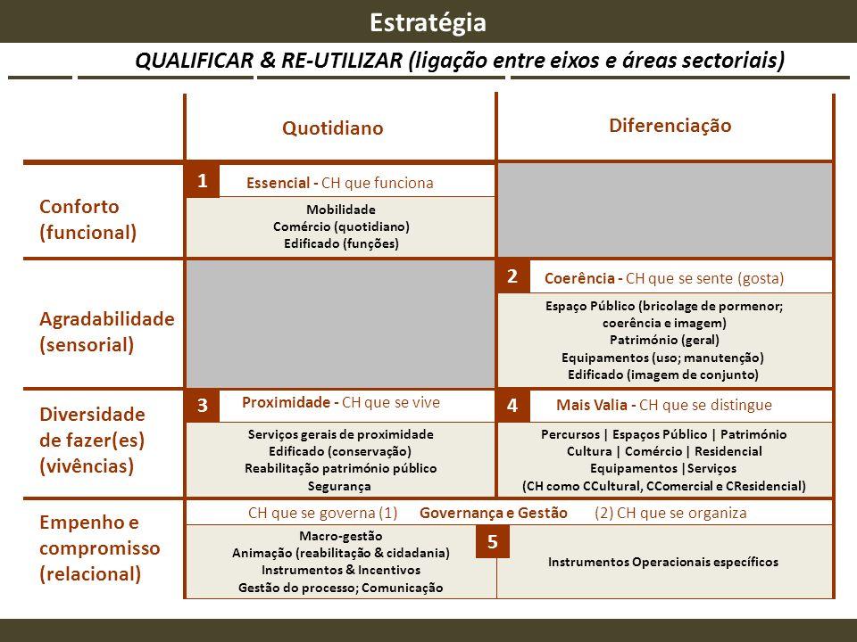 Estratégia QUALIFICAR & RE-UTILIZAR (ligação entre eixos e áreas sectoriais) Quotidiano. Diferenciação.