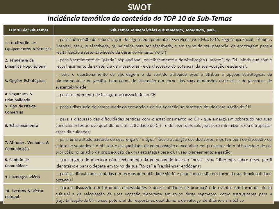 TOP 10 SWOT Incidência temática do conteúdo do TOP 10 de Sub-Temas