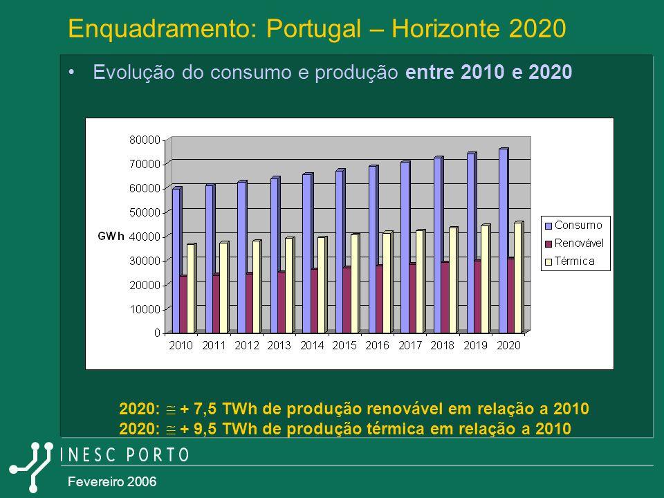 Enquadramento: Portugal – Horizonte 2020