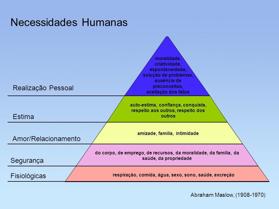 Necessidades Humanas Realização Pessoal Estima Amor/Relacionamento