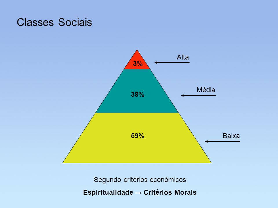 Espiritualidade → Critérios Morais