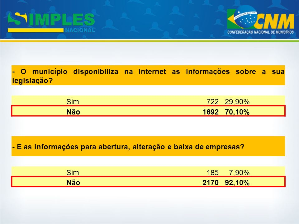 - O município disponibiliza na Internet as informações sobre a sua legislação