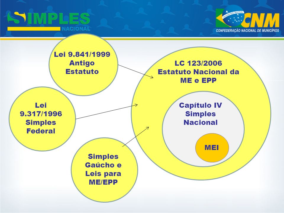 Capítulo IV Simples Nacional Simples Gaúcho e Leis para ME/EPP