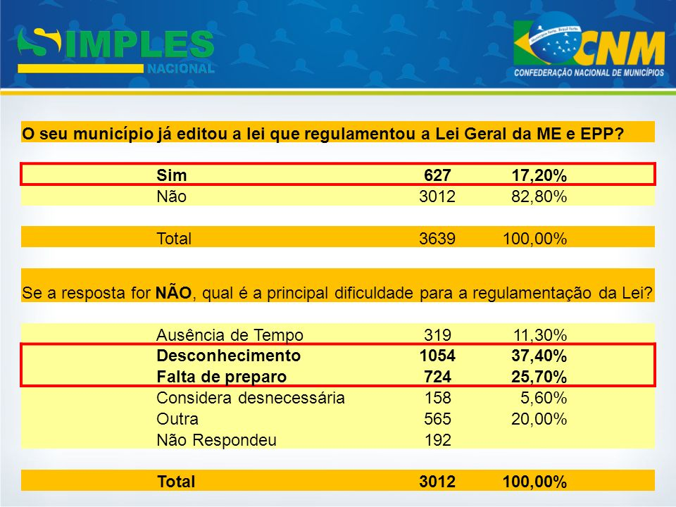 O seu município já editou a lei que regulamentou a Lei Geral da ME e EPP
