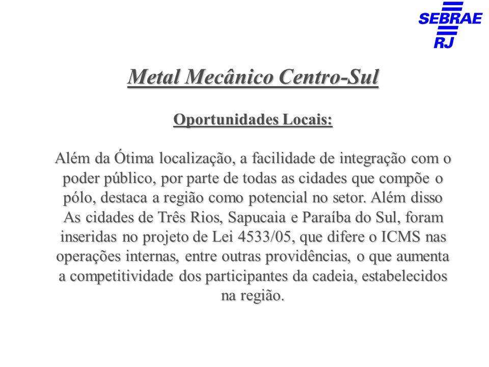 Oportunidades Locais: