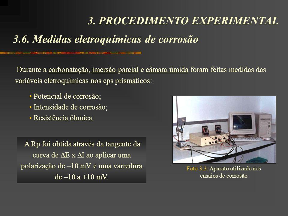 3.6. Medidas eletroquímicas de corrosão