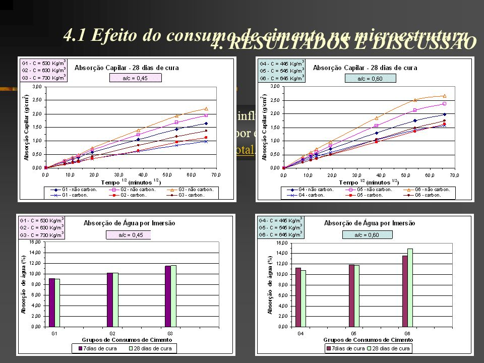 4.1 Efeito do consumo de cimento na microestrutura