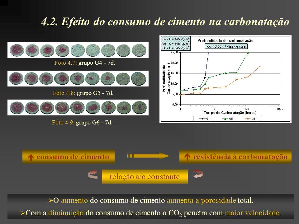 4.2. Efeito do consumo de cimento na carbonatação