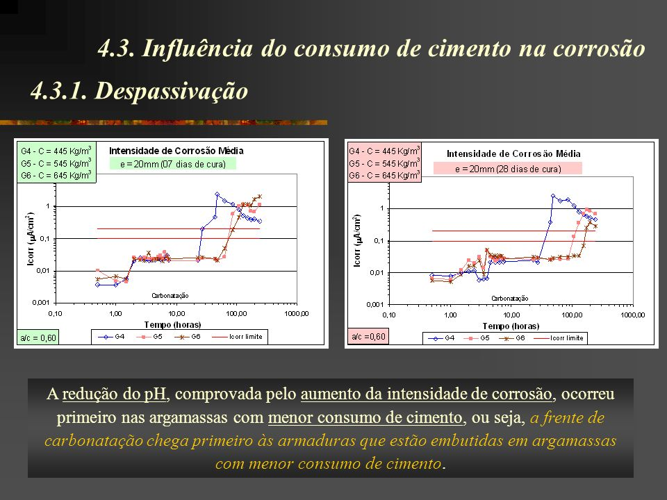 4.3. Influência do consumo de cimento na corrosão
