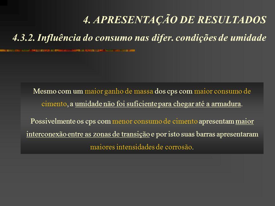 4.3.2. Influência do consumo nas difer. condições de umidade