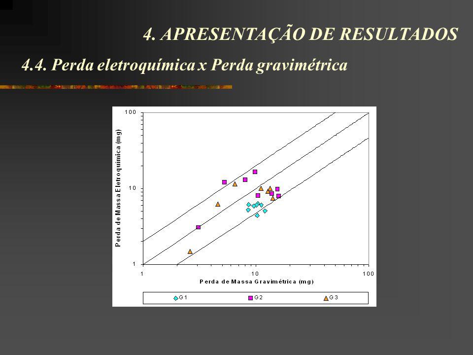 4.4. Perda eletroquímica x Perda gravimétrica