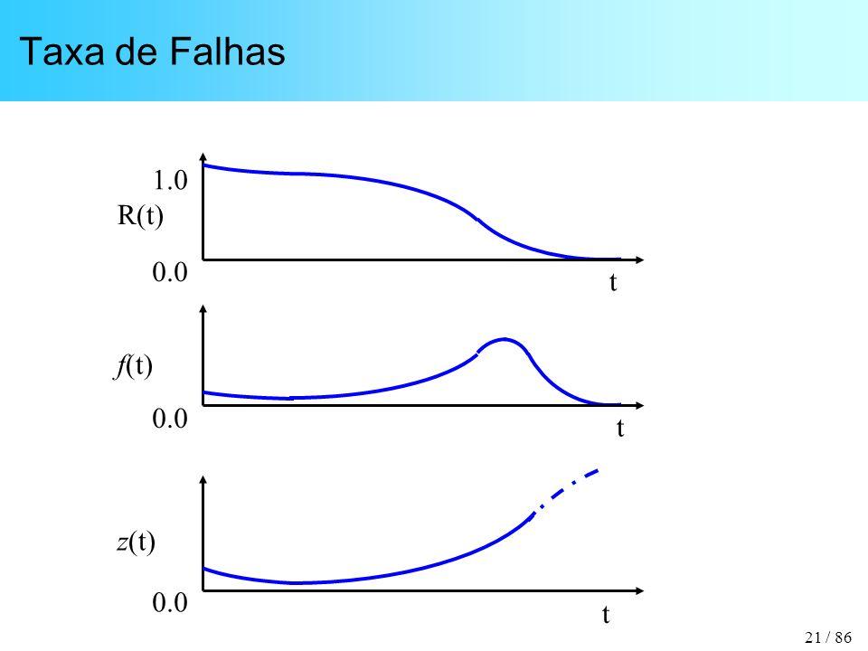 Taxa de Falhas t R(t) 1.0 0.0 t f(t) 0.0 t z(t) 0.0