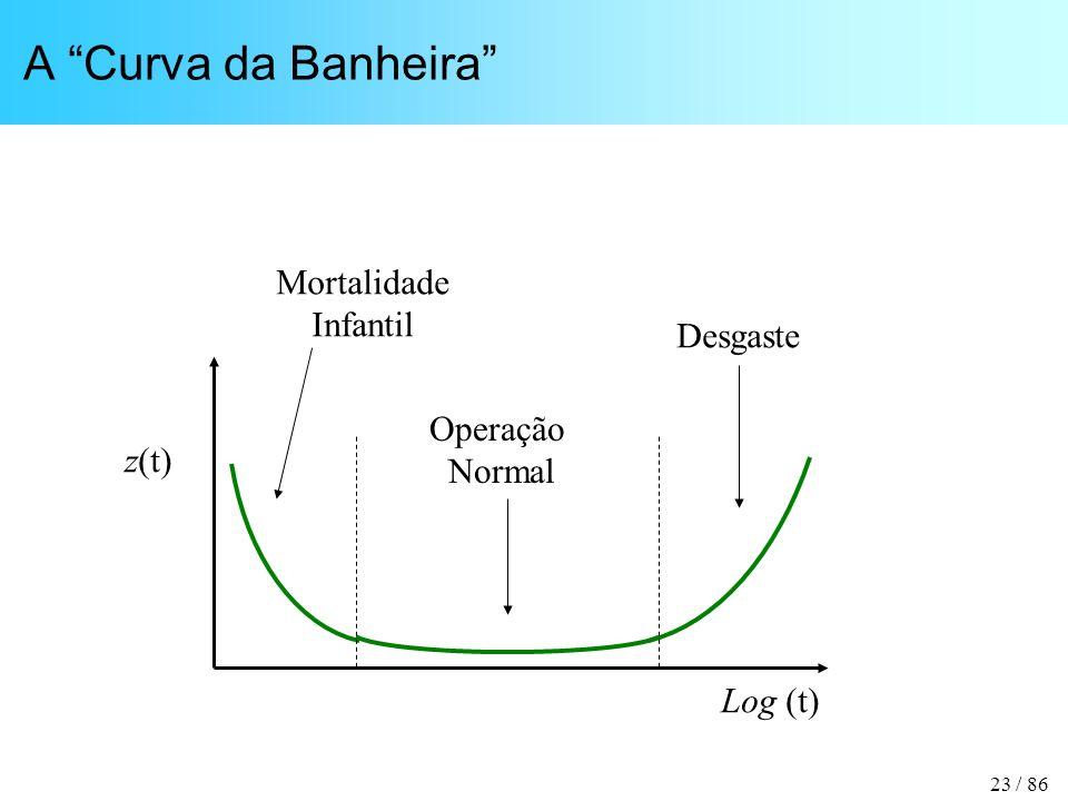 A Curva da Banheira Mortalidade Infantil Desgaste Operação Normal