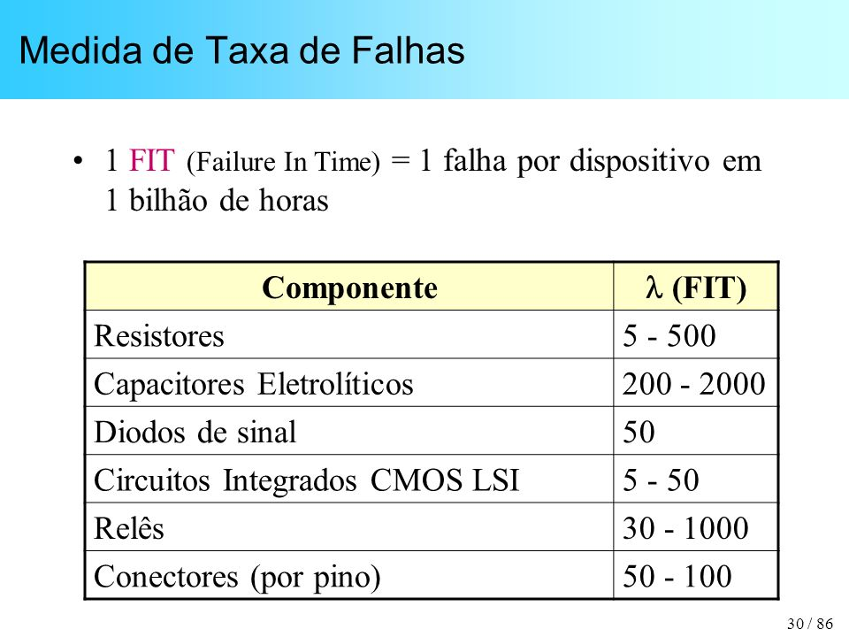 Medida de Taxa de Falhas