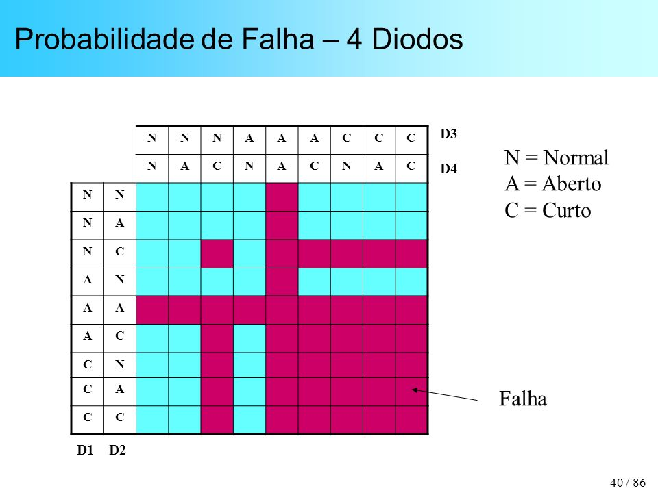 Probabilidade de Falha – 4 Diodos