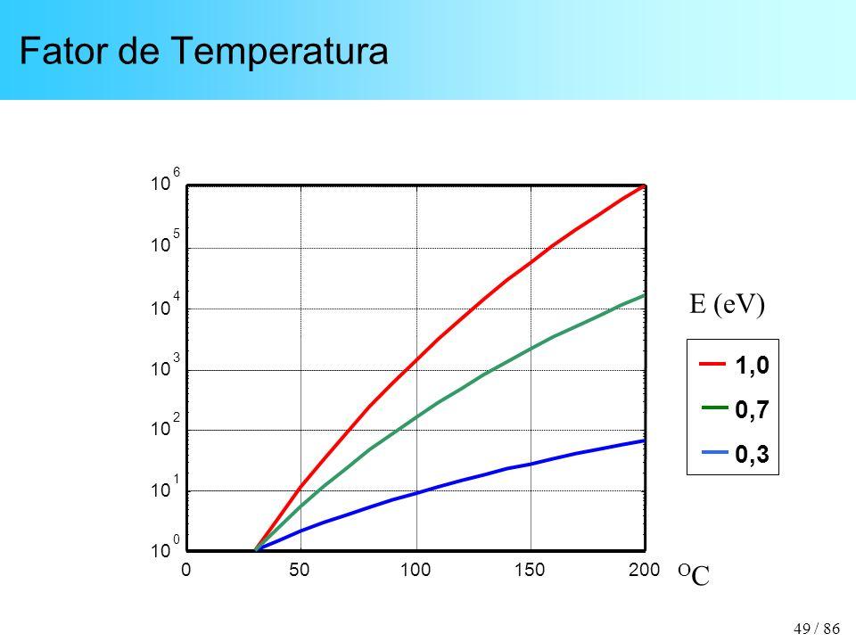 Fator de Temperatura E (eV) OC 1,0 0,7 0,3 10 10 10 10 10 10 10 50 100