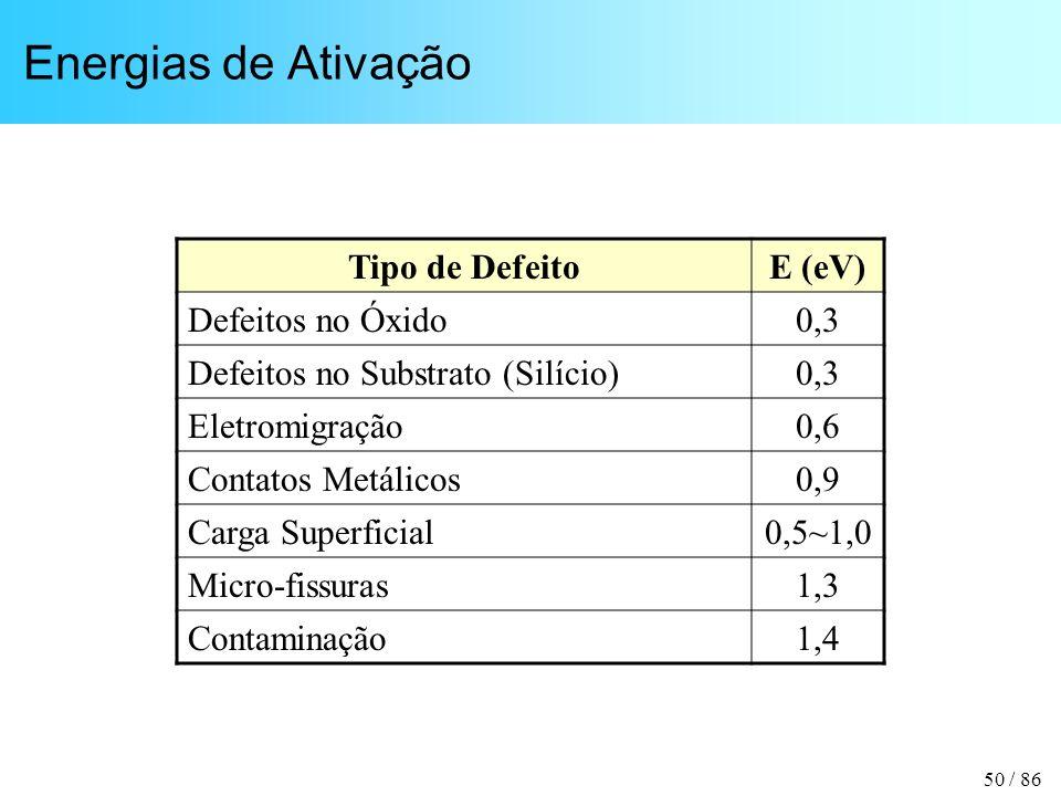 Energias de Ativação Tipo de Defeito E (eV) Defeitos no Óxido 0,3