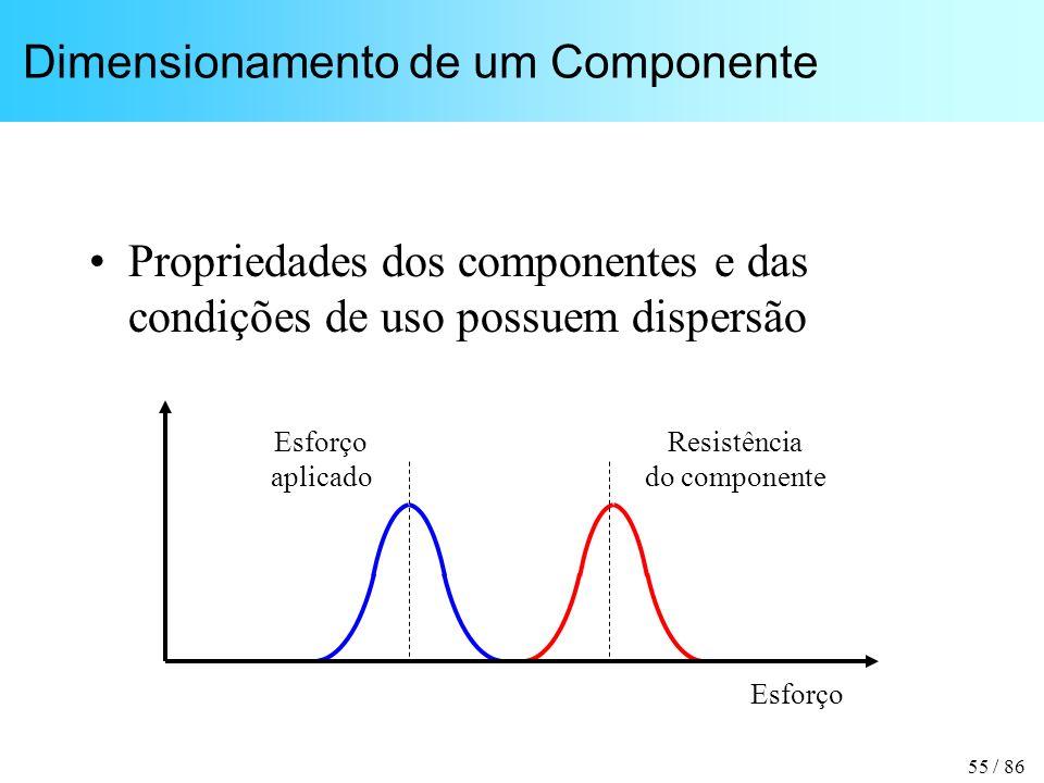 Dimensionamento de um Componente