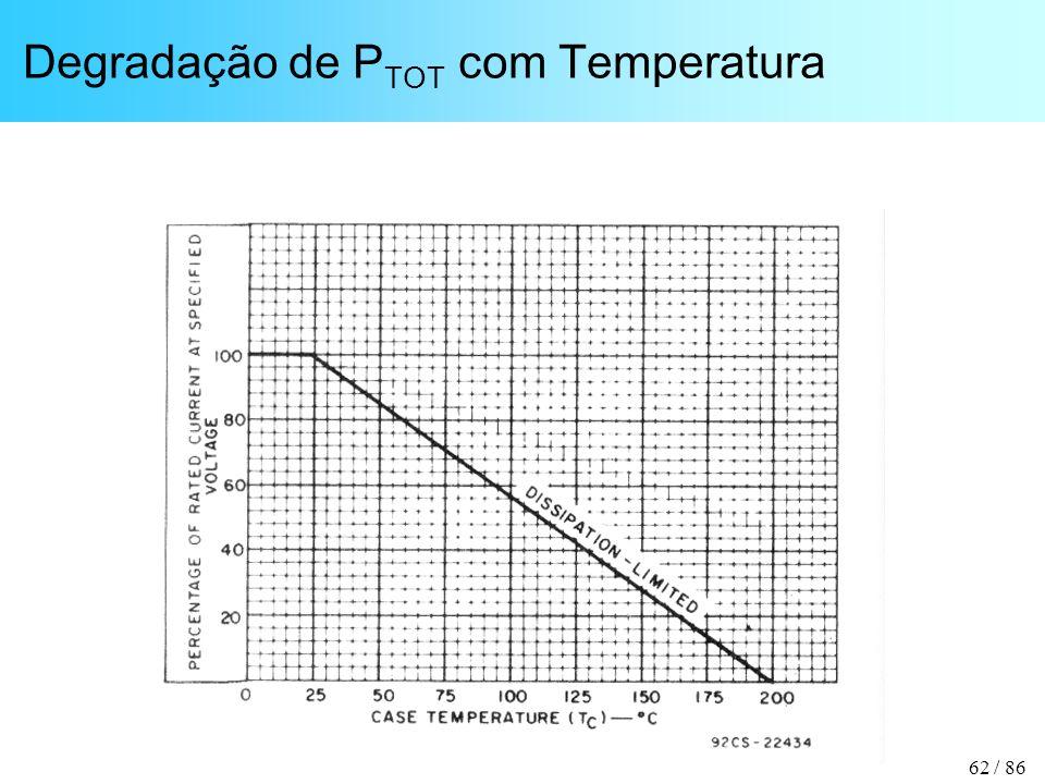 Degradação de PTOT com Temperatura
