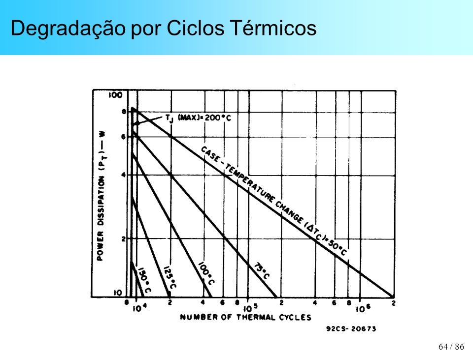 Degradação por Ciclos Térmicos