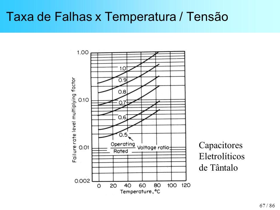 Taxa de Falhas x Temperatura / Tensão