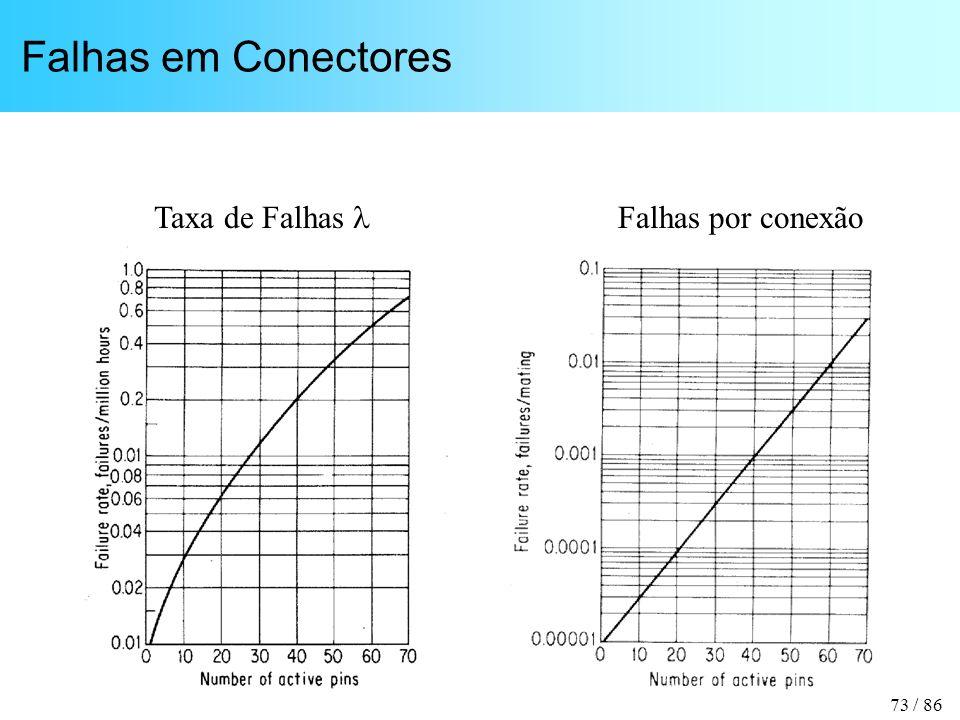 Falhas em Conectores Taxa de Falhas  Falhas por conexão