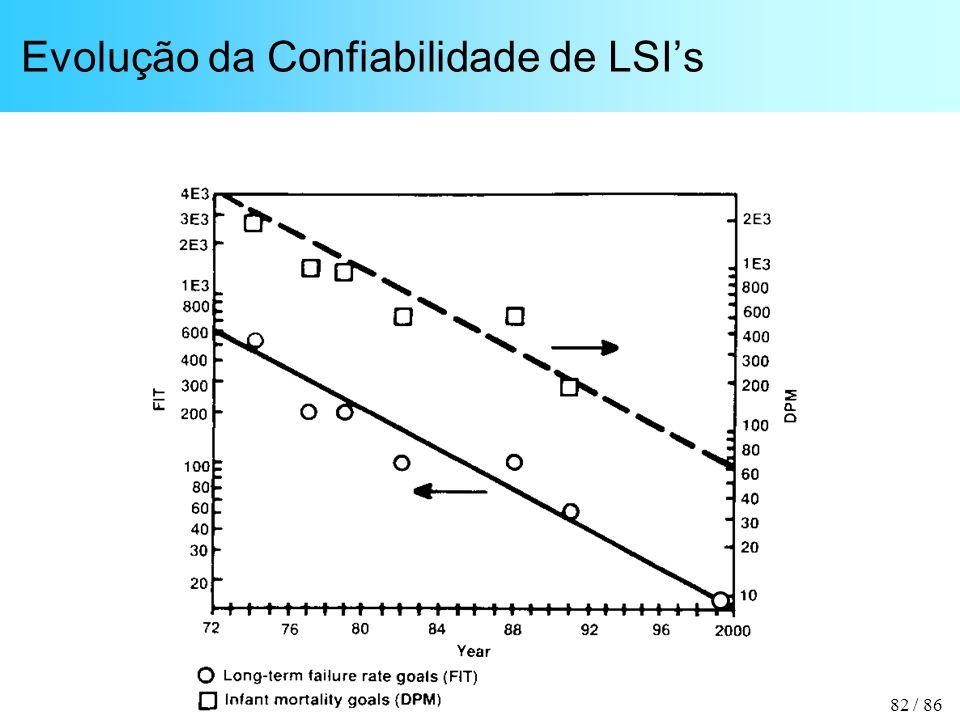 Evolução da Confiabilidade de LSI's