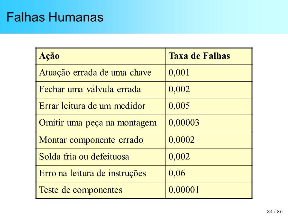 Falhas Humanas Ação Taxa de Falhas Atuação errada de uma chave 0,001