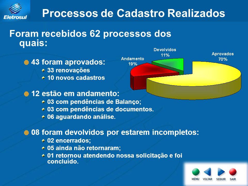 Processos de Cadastro Realizados