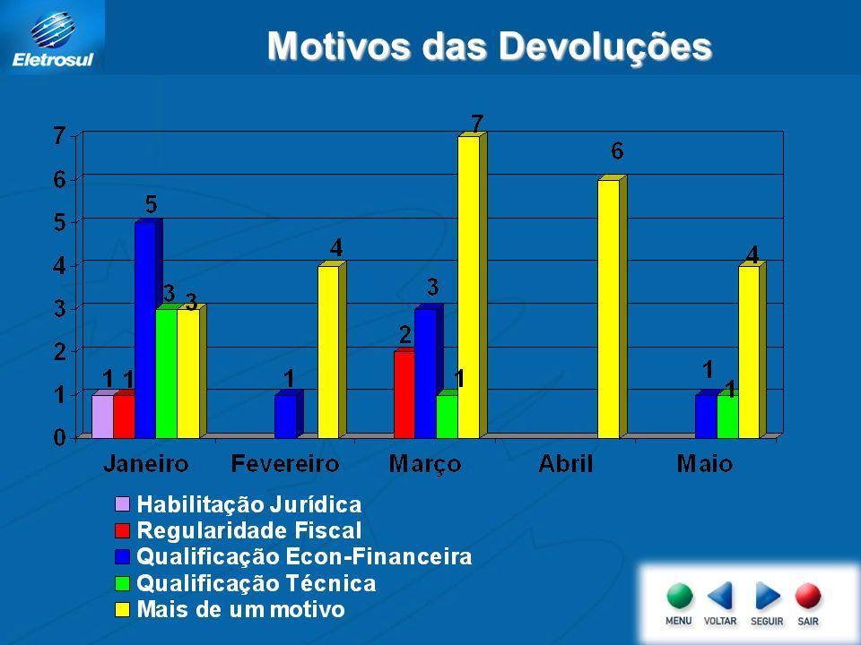 Motivos das Devoluções