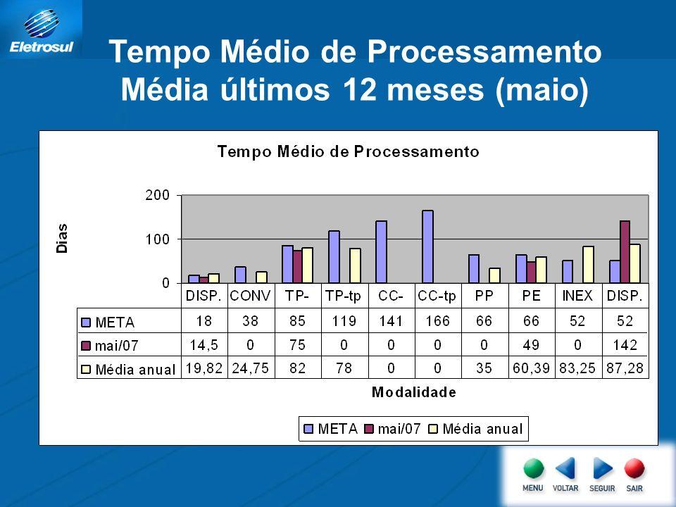Tempo Médio de Processamento Média últimos 12 meses (maio)