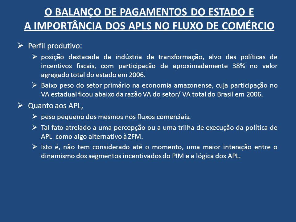 O BALANÇO DE PAGAMENTOS DO ESTADO E A IMPORTÂNCIA DOS APLS NO FLUXO DE COMÉRCIO