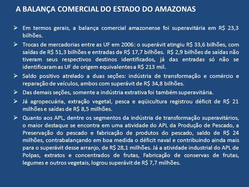 A BALANÇA COMERCIAL DO ESTADO DO AMAZONAS