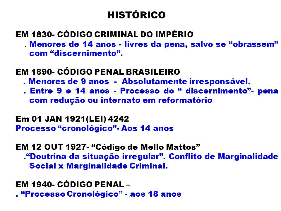 EM 1830- CÓDIGO CRIMINAL DO IMPÉRIO